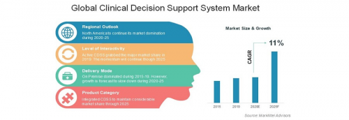 Global-Clinical-Decision-Support-System-Market'
