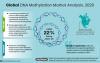 Global-DNA-Methylation-Market-Analysis,-2020'