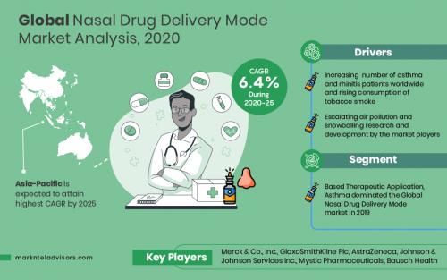 Global-Nasal-Drug-delivery'