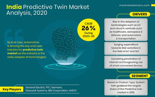 India-Predictive-Twin-Market-Analysis,-2020'
