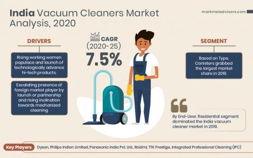 India-Vacuum-Cleaners-Market-Analysis'