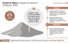 Saudi-Arabia-Proppants-Market-Analysis'