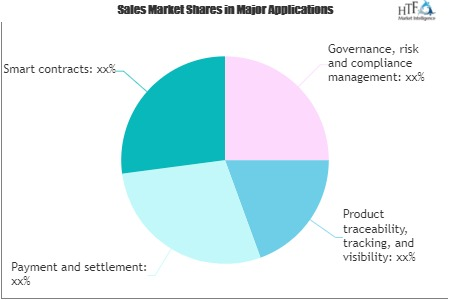 Block chain in Agriculture Market'