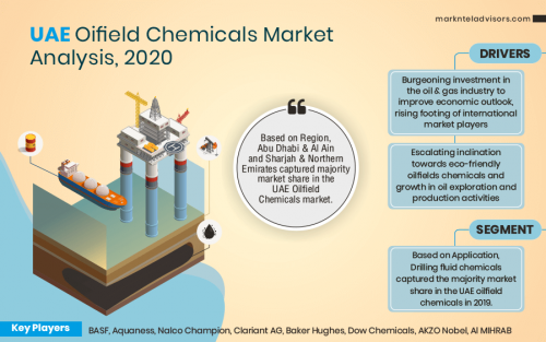 UAE-Oifield-Chemicals-Market-Analysis'