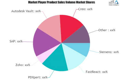 Lifecycle Software Market'