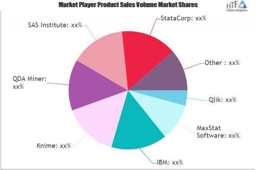Statistical Software Market'