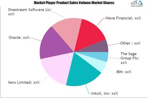 Financial Management Software Market'