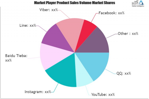 Social Networking Sites Market'