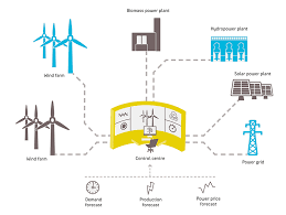 Virtual Power Plants Market Shaping from Growth to Value | A'