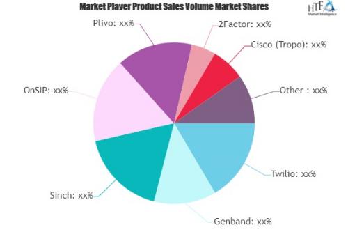 Communication Platform as a Service (CPaaS) Market'