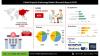 Global Capsule Endoscopy Market Assessment 2020'