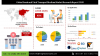 Global Swab and Viral Transport Medium Market Assessment'