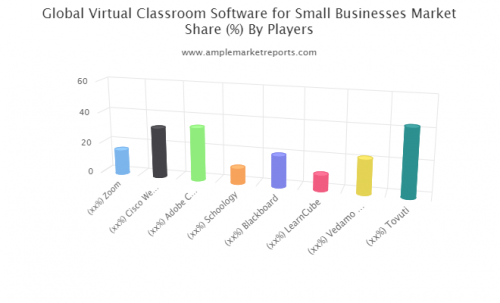 Virtual Classroom Software for Small Businesses Market'