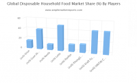 Disposable Household Food market
