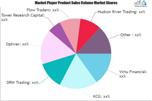 Algorithmic Trading Software Market'