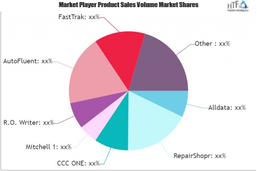 Bodyshop Planning & Management Software Market'