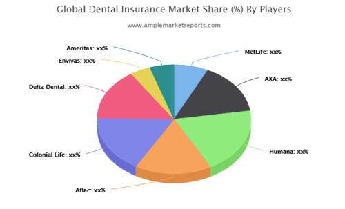 Dental Insurance market'