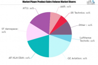 Aircraft Maintenance Services Market
