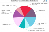 EPharmacies Market SWOT Analysis by Key Players: The Kroger,