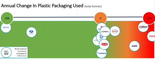 Annual Change In Plastic Packaging Used (total tonnes)'