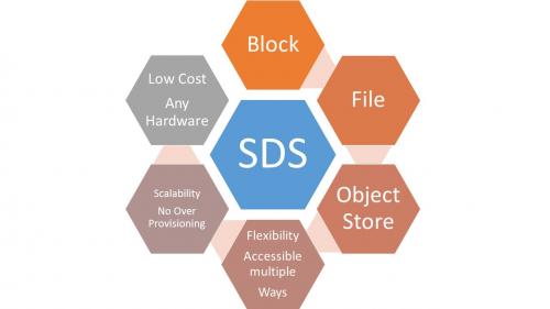 Software Defined Storage'