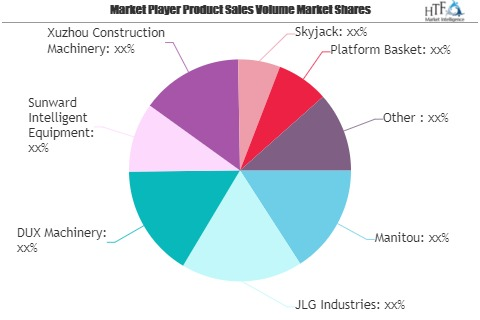 Mobile Platforms Market Is Booming Worldwide| Manitou, Talle'
