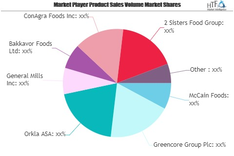 Ready-To-Cook Food Market to Eyewitness Massive Growth by 20'