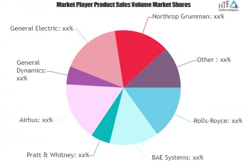 Nuclear Powered Naval Vessels Market'