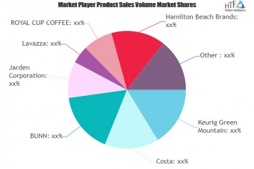 Office and Restaurant Coffee Service Market'