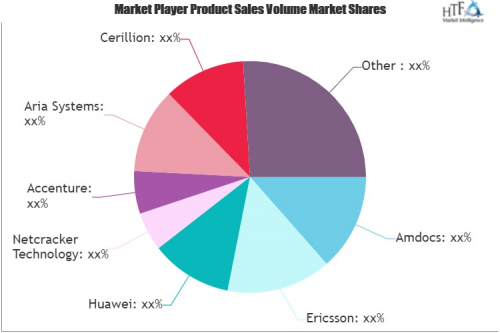 Convergent Charging Software and Services Market'