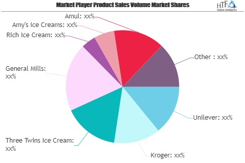 Sugar Free Ice Cream Market to See Huge Growth by 2026 | Gen'