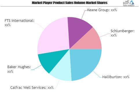 Frac Services Market SWOT Analysis by Key Players: Halliburt'