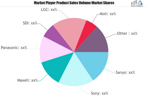 Lithium Ion Battery Cells Market'