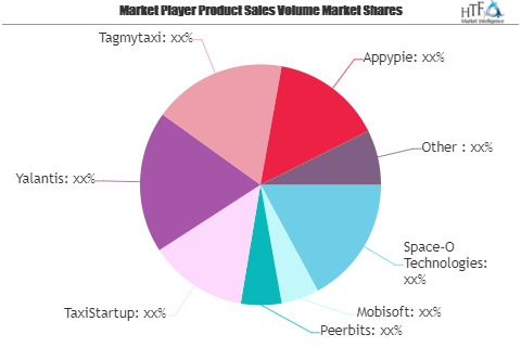 Taxi APP Market Is Thriving Worldwide|TaxiStartup, Yalantis'