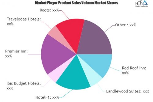 Budget Hotel Market'