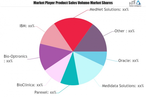 Clinical Trial Management (CTM) Market'