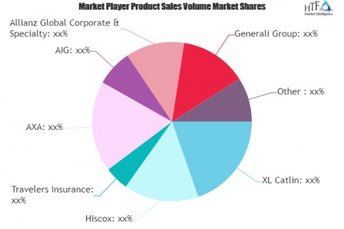 General Liability Insurance Market'
