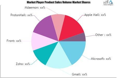 Email Software Market'