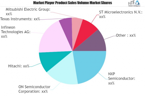 Power Semiconductor Market'