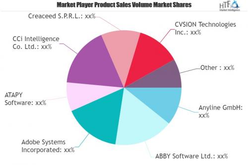 OCR Software Market'