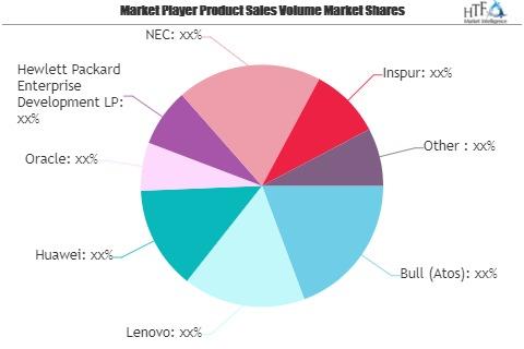 Data Center Server Market Is Thriving Worldwide| Lenovo, Hua'