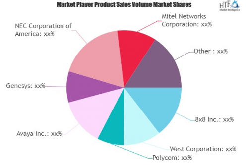 Unified Communications and Collaboration (UCC) Market'