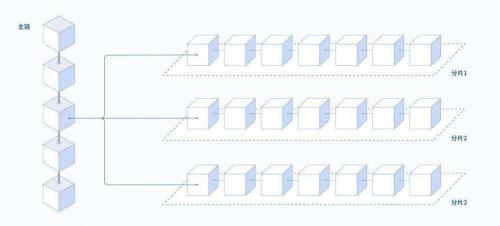 Ethereum network'