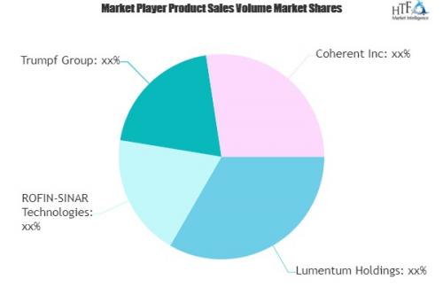 Laser Technology Market'