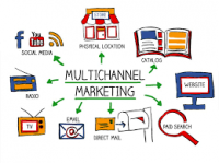 Multichannel Marketing Hubs Market