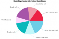 Clinical Data Management Market