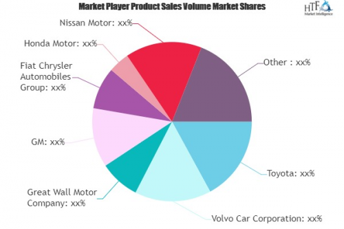 Sports Utility Vehicles (Suvs) Market'