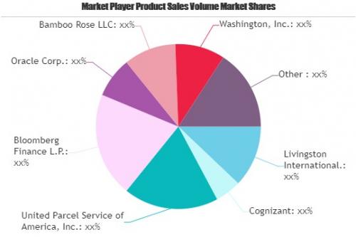 Trade Management Software Market'