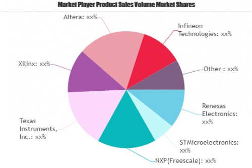 Embedded Systems Market'