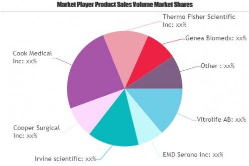 IVF Market'